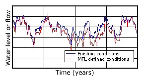 A graph showing fluctuation of high and low water levels or flow in a typical stream or lake over a long time period