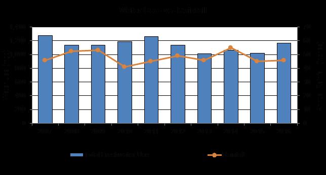 Water use versus rainfall bar chart