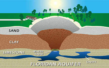 Cutaway illustration of a sinkhole extending into the Floridan Aquifer
