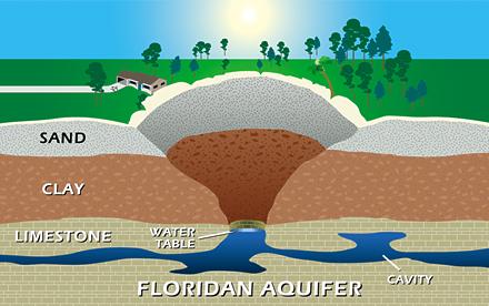 Cutaway illustration of a sinkhole extending into the Floridan Aquifer