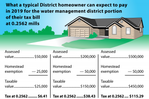 What a typical District homeowner can expect to pay in 2019 for their water management district portion of their tax bill at 0.2562 mills
