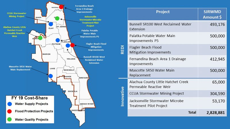 Eight projects were approved for cost-share funding Tuesday.