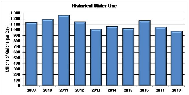 Image of annual water use 2009 - 2018