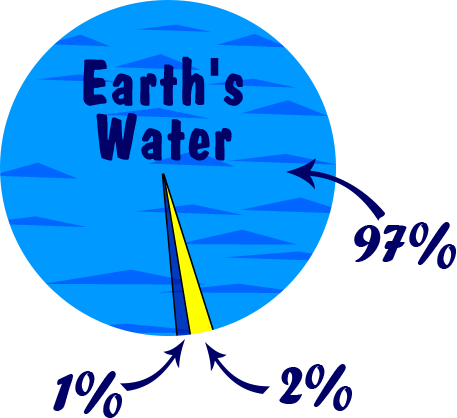 Illustration of Earth's waters