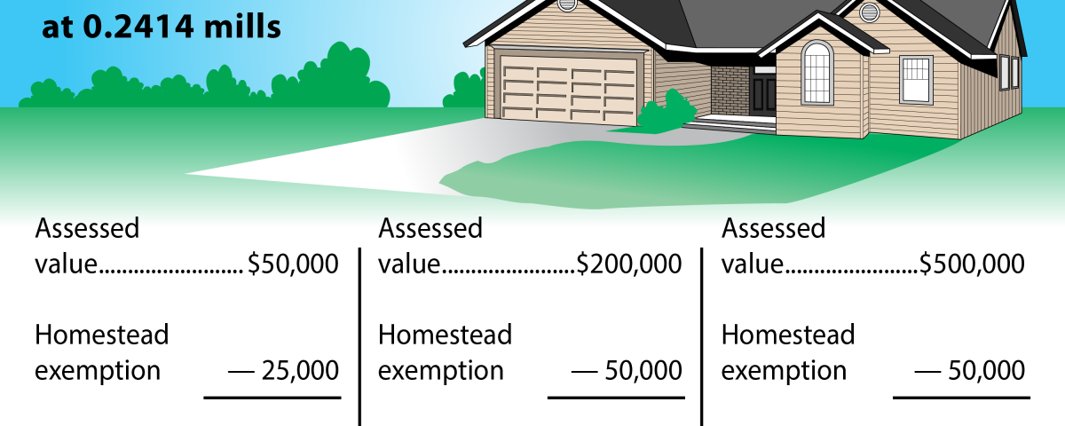 Comparison of tax paid based on the assessed value of a home