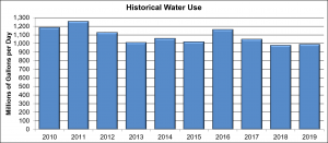 Graph of historical water use for 10 years