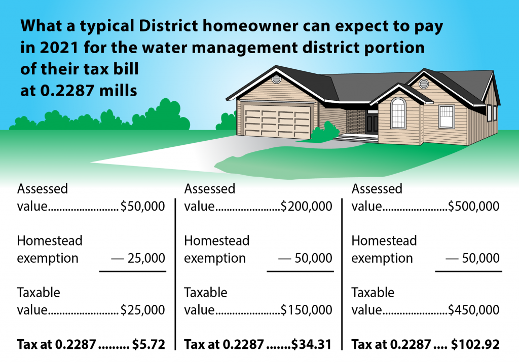 What a typical District homeowner can expect to pay in 2020 for their water management district portion of their tax bill at 0.2562 mills