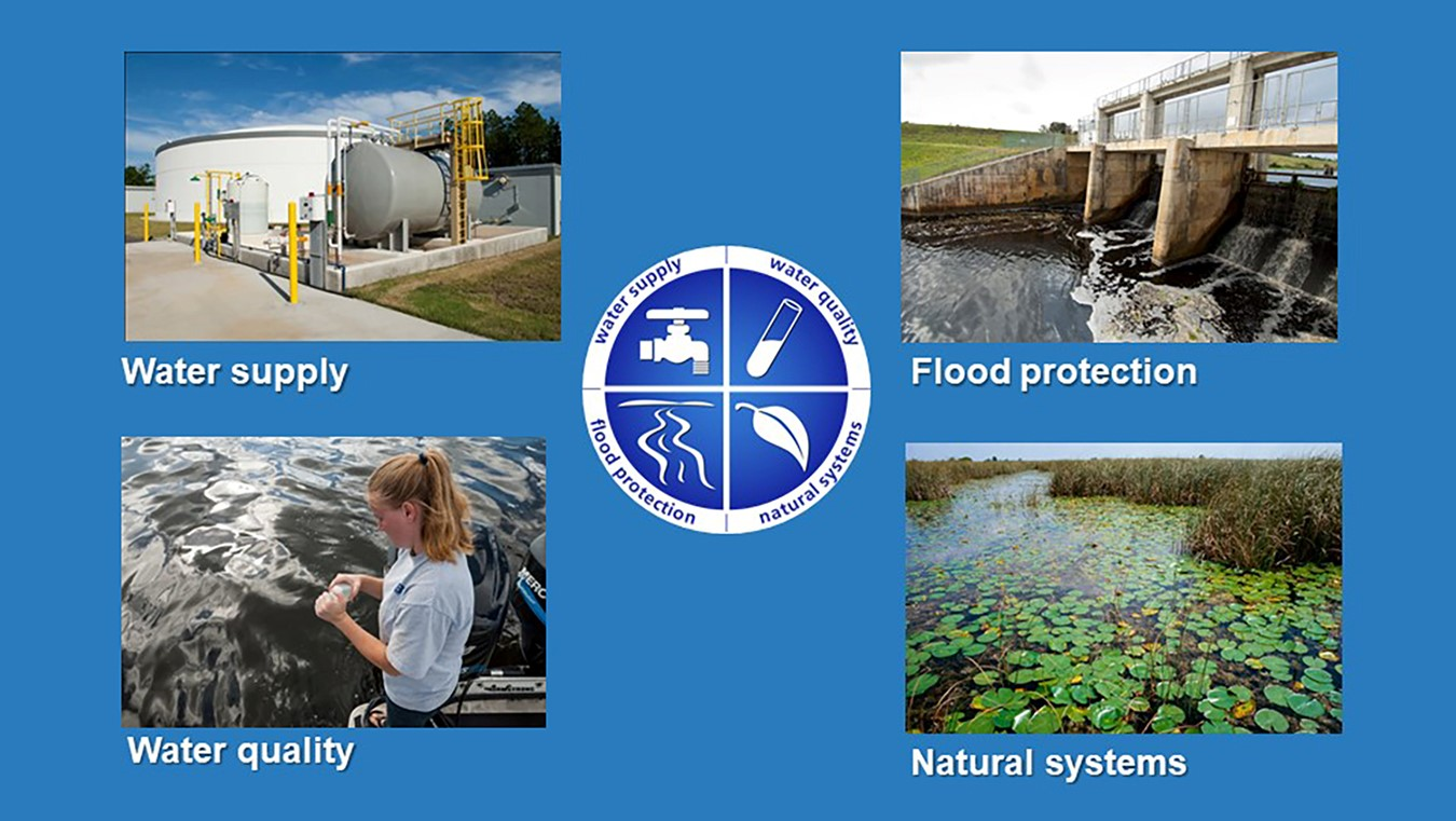 Four images of the District's four core goals.