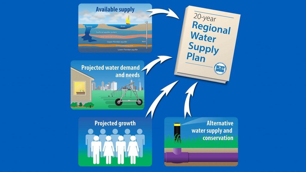 Water Supply Plan diagram