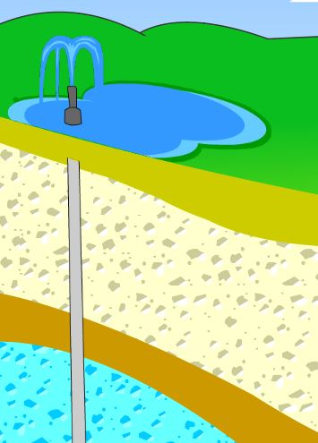Illustration of a free-flowing well