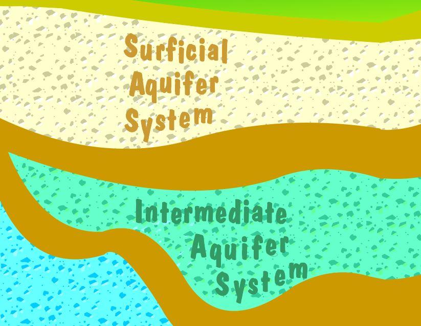 Illustration of aquifer systems