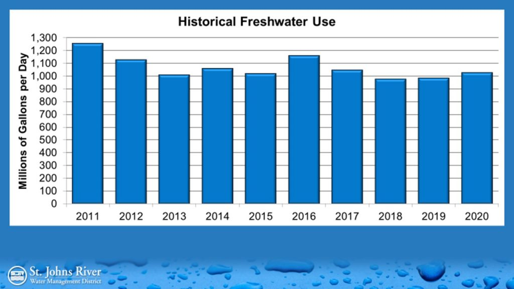 Historical freshwater use chart