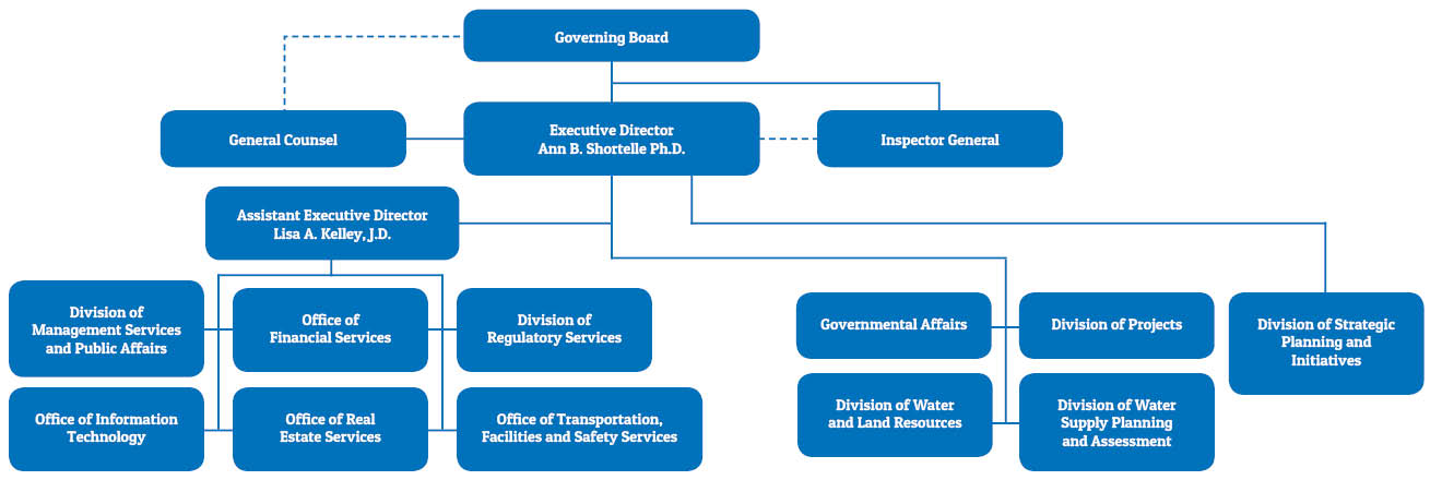 organizational chart of the St. Johns River Water Management District