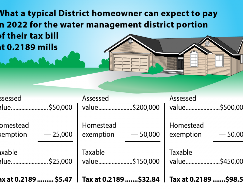 What a typical District homeowner can expect to pay in 2020 for their water management district portion of their tax bill at 0.2189 mills