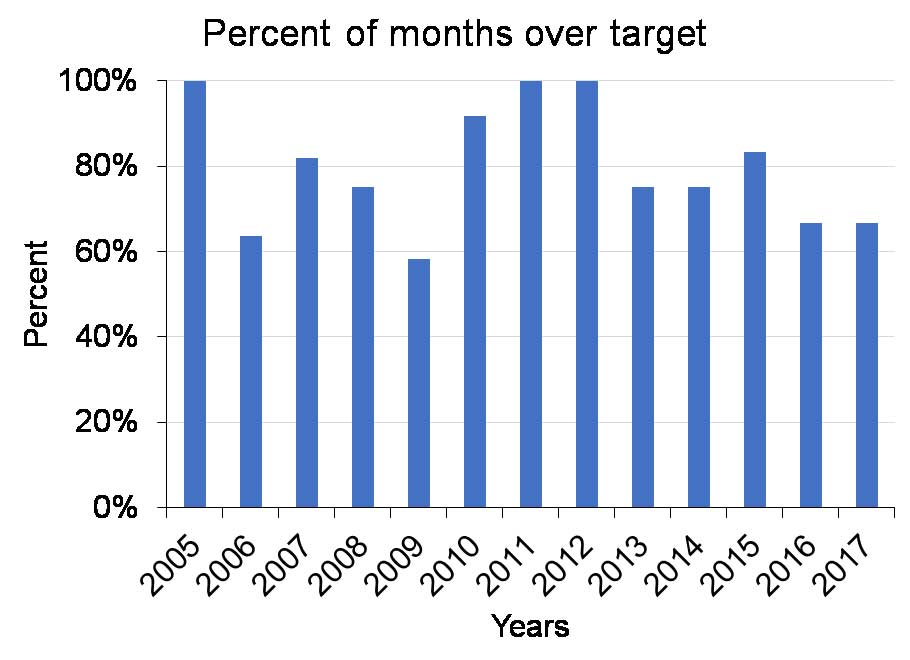 Figure 4. Percent of monthly samples exceeding the target for chlorophyll-a.